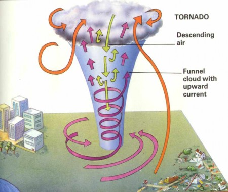 When the equation contains these factors, a tornado is inevitable.